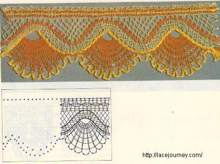 Кружево-край павлинка с речкой (образец, сколок). Численная техника плетения.